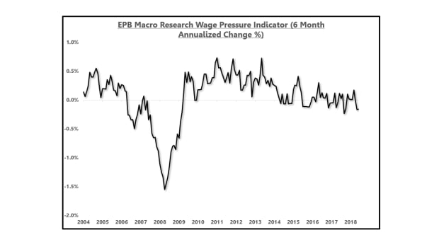 EPB Wage Pressure Small