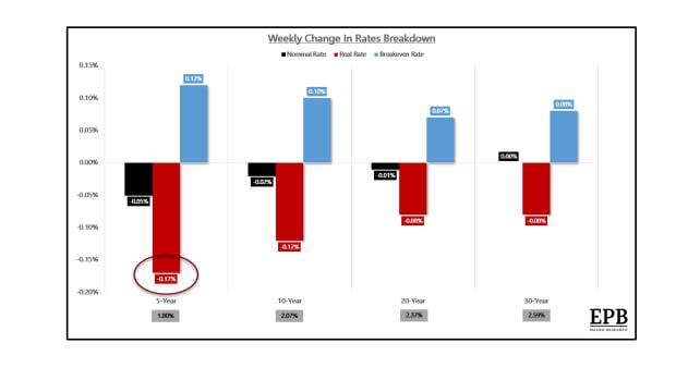 Weekly Change in Treasury rates breakdown Small