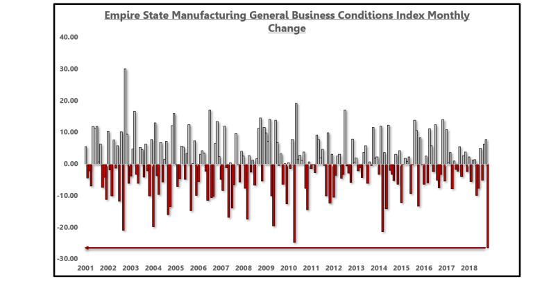 Empire State Manufacturing Index Tumbles In June