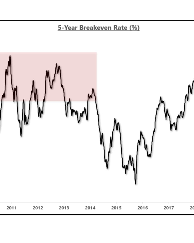 5 year breakeven PROMO
