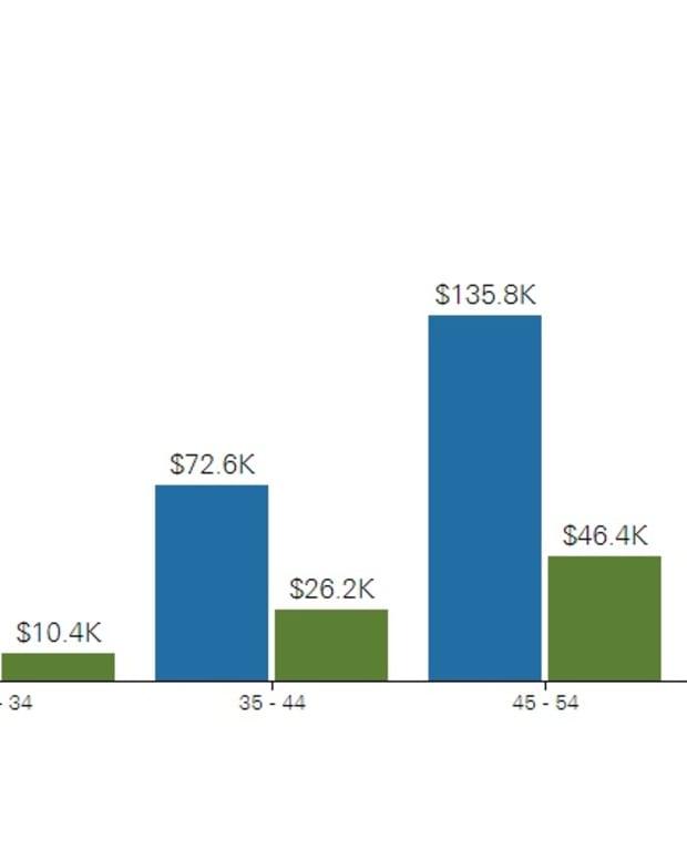 401k balances