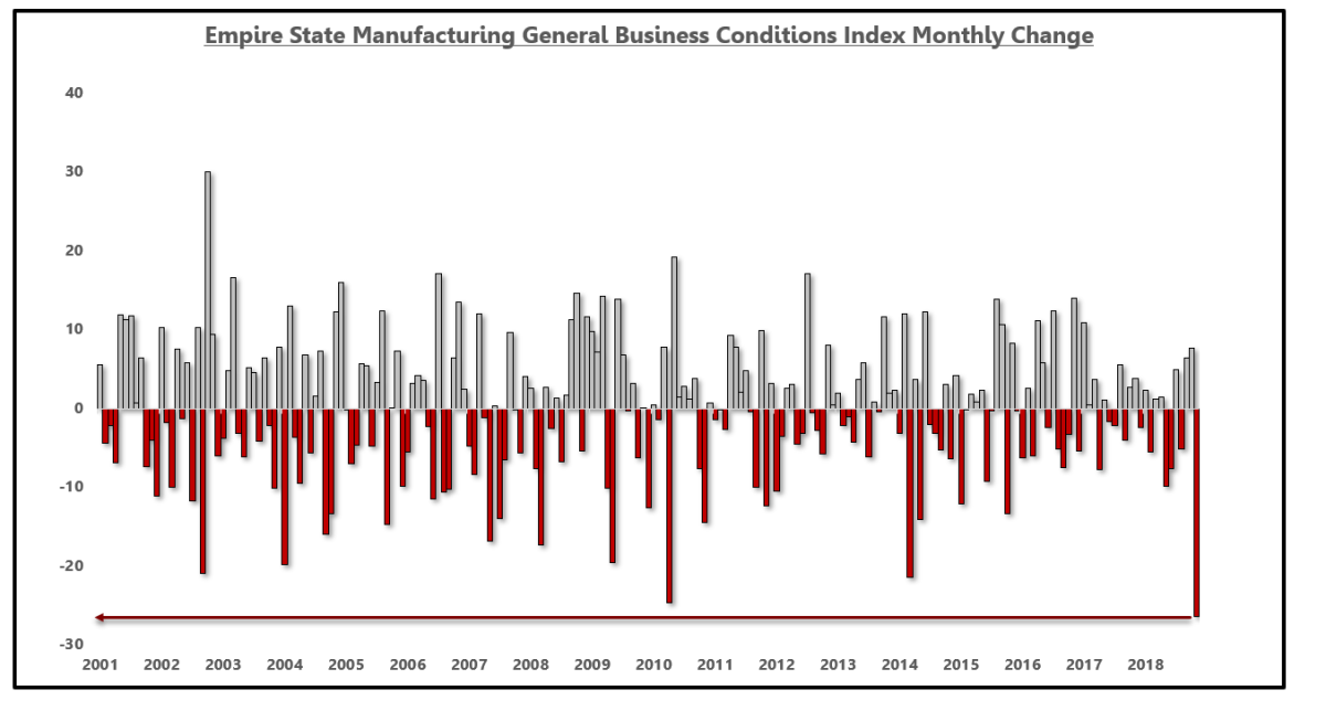 The ESMI recorded the largest monthly decline on record, falling 26 points.