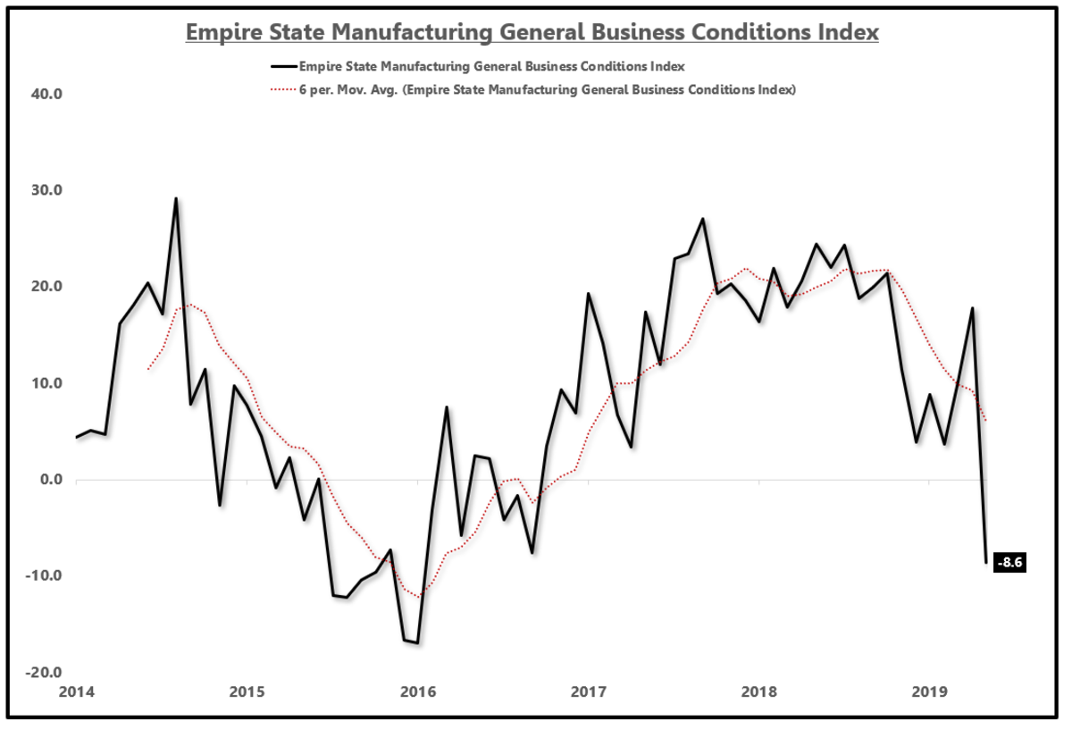 ESMI is in a cyclical downturn along with the rest of the US economy.