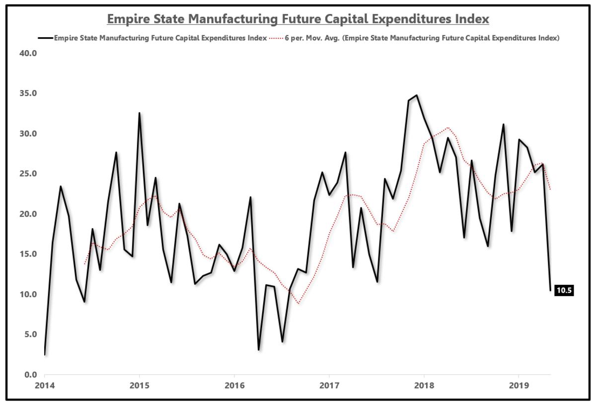 ESMI capex index falls to a reading of 10.5 in June.