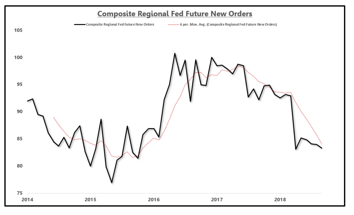 The EPB Macro Research composite index of future new orders declines further in June.