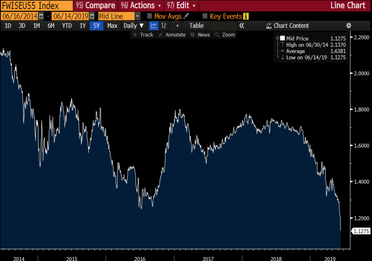 European inflation expectations decline to new all-time lows.