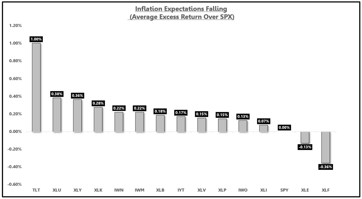 Treasury bonds outperform during periods of decelerating inflation expectations.