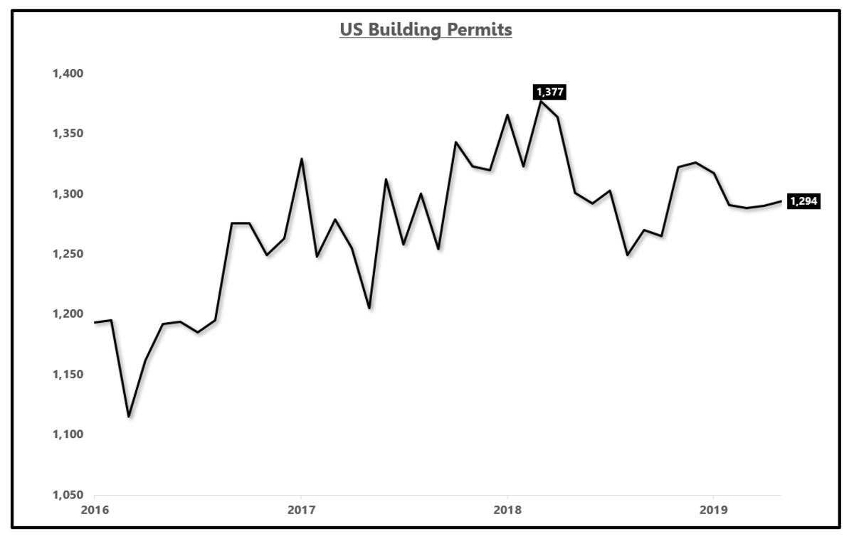 US building permits increase to 1.294 million units on a seasonally adjusted annualized basis.