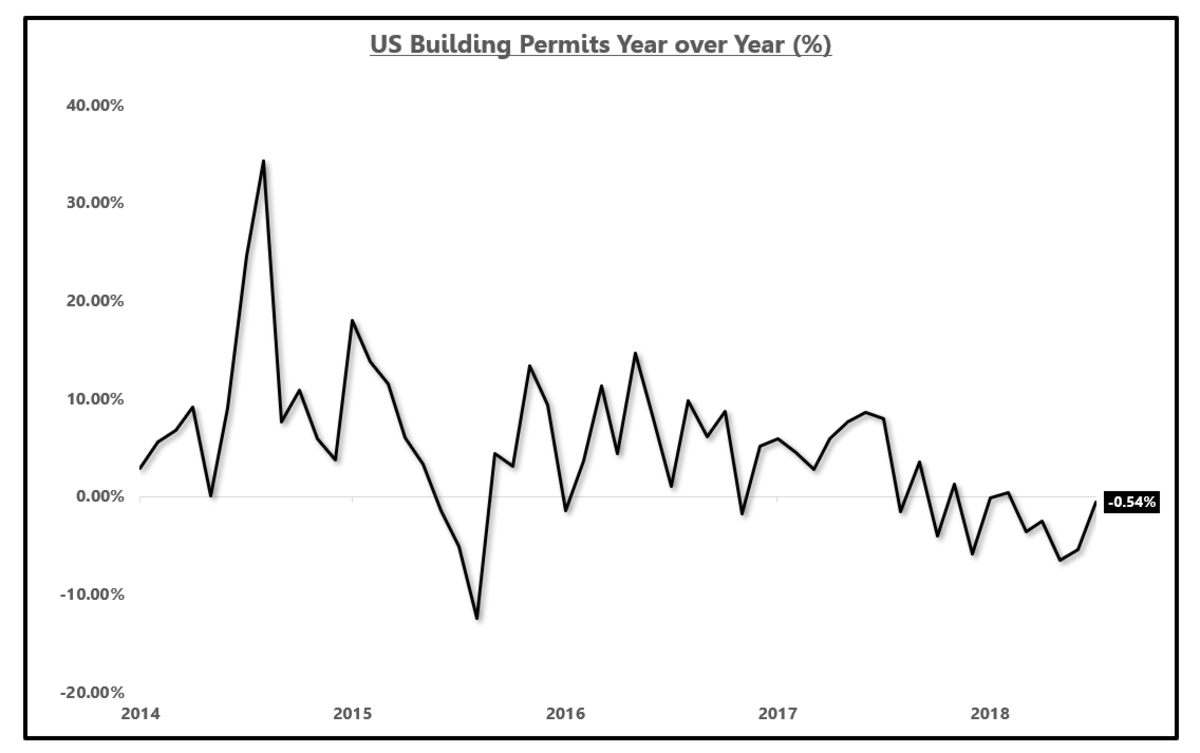US building permits year over year change (%).