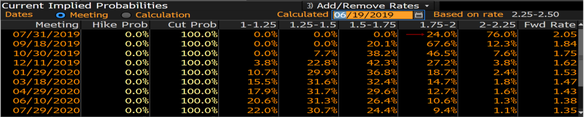 Market implied rate cut odds by FOMC meeting date.