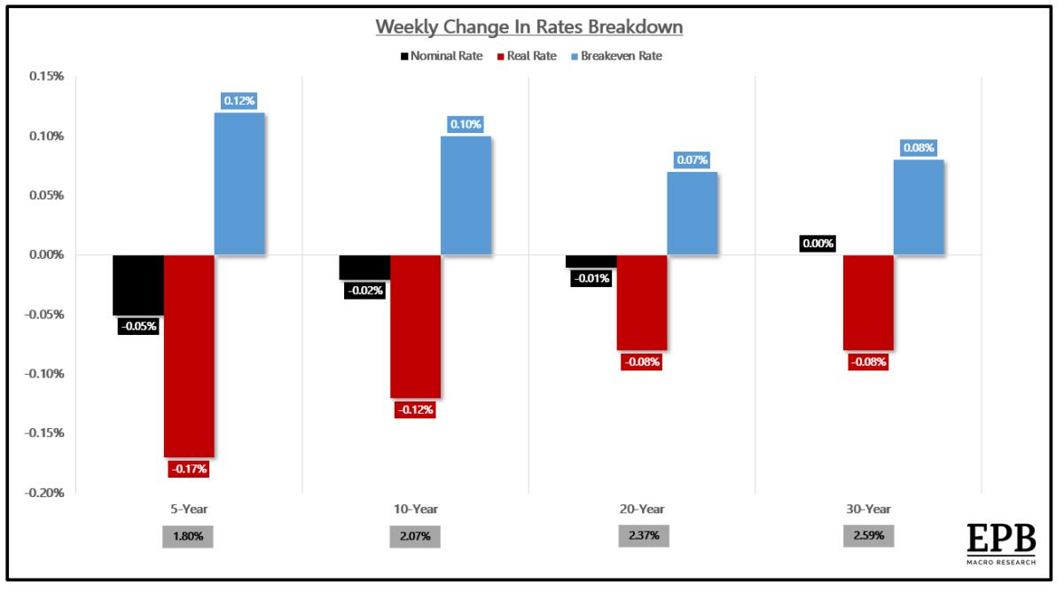 Weekly change in US Treasury rates breakdown.