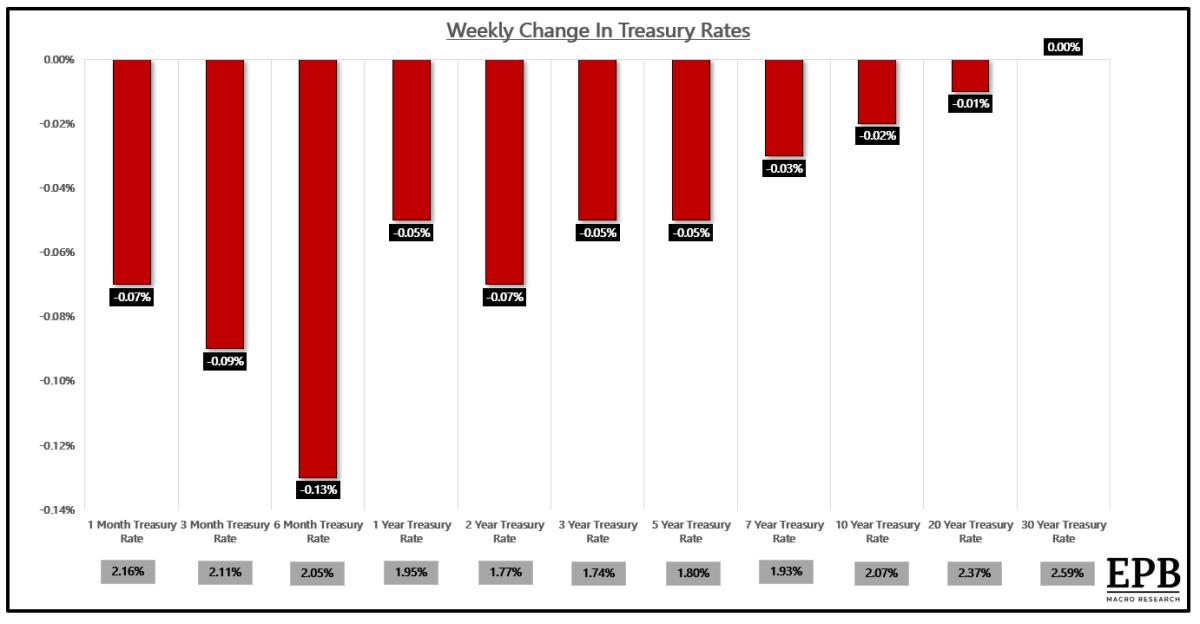 Weekly change in US Treasury yields.