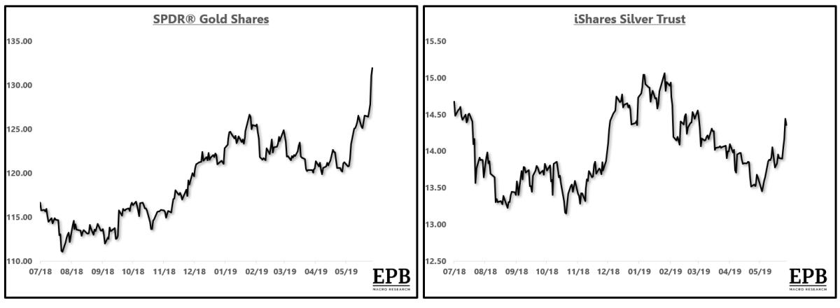 Gold ETF: GLD | Silver ETF: SLV