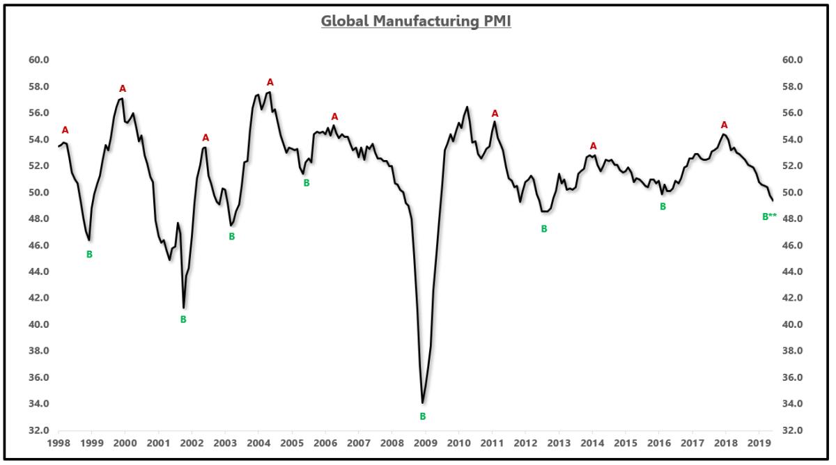 Source: Bloomberg, EPB Macro Research
